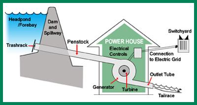 Image from Green Power EMC (in Georgia)